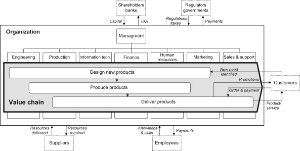 Business Process Change - ScienceDirect