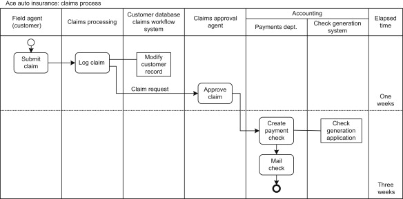 Modeling Business Processes Sciencedirect