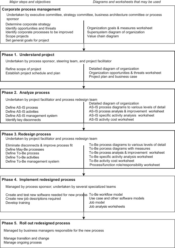define process analysis