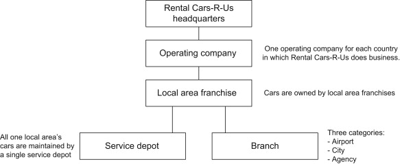 The Rental Cars R Us Case Study Sciencedirect