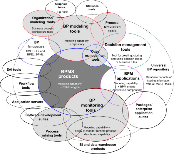 Software tools for business process analysis and design business the business process software market as defined by the bptrends website ccuart Images