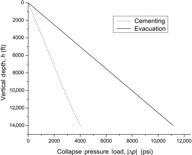 Maximum Differential Pressure - an overview | ScienceDirect Topics on