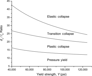 Nominal Wall Thickness - an overview | ScienceDirect Topics