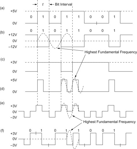 Data Signal - an overview | ScienceDirect Topics