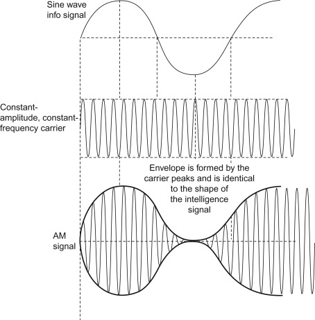 Amplitude Modulation - an overview | ScienceDirect Topics