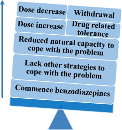 Prescribing and Dispensing of Benzodiazepines: Implications