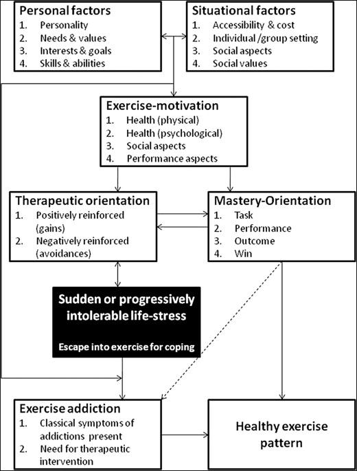 Exercise Addiction ScienceDirect