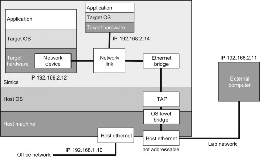 Ethernet Bridge An Overview Sciencedirect Topics