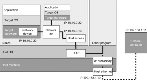 virtual network interface - an overview | ScienceDirect Topics