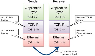 Networking Stack An Overview Sciencedirect Topics