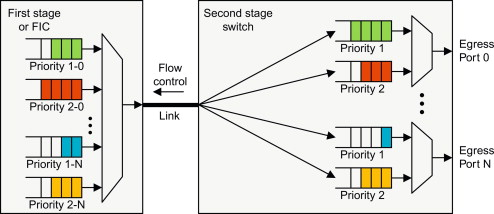 Priority Traffic - an overview | ScienceDirect Topics