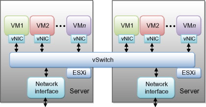 Add Static Arp Entry Esxi