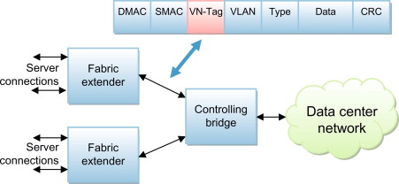 network interface controller - an overview | ScienceDirect Topics