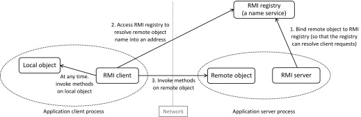 Remote Method Invocation - an overview | ScienceDirect Topics