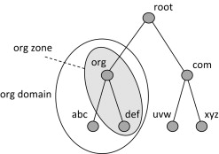 Domain Namespace - an overview | ScienceDirect Topics