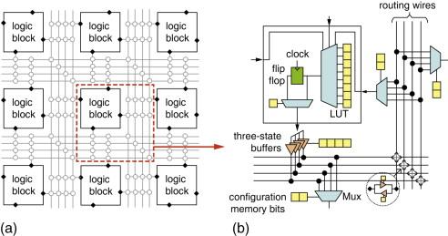 Field Programmable Logic Sciencedirect