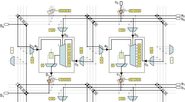 Field-Programmable Logic - ScienceDirect