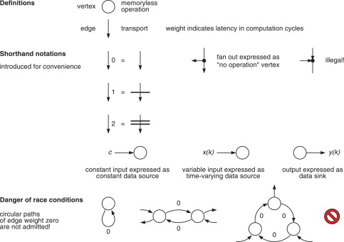 From Algorithms to Architectures - ScienceDirect