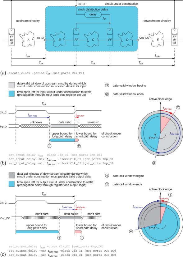 Circuit Modeling with Hardware Description Languages - ScienceDirect