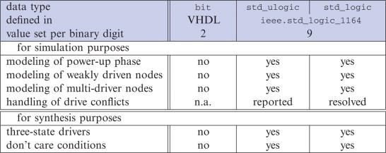 Circuit Modeling with Hardware Description Languages