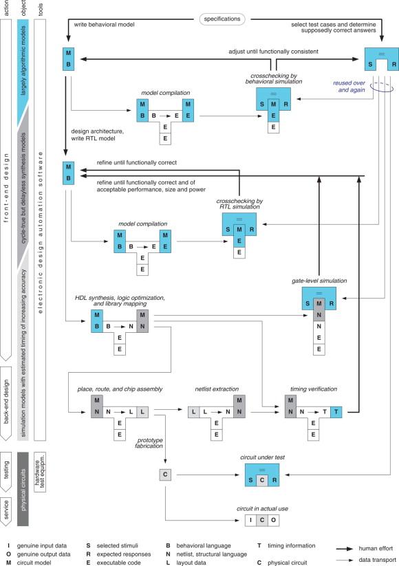 Chris Spear Systemverilog For Verification Pdf Download