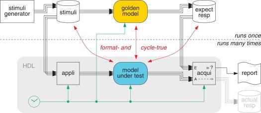 Functional Verification - ScienceDirect