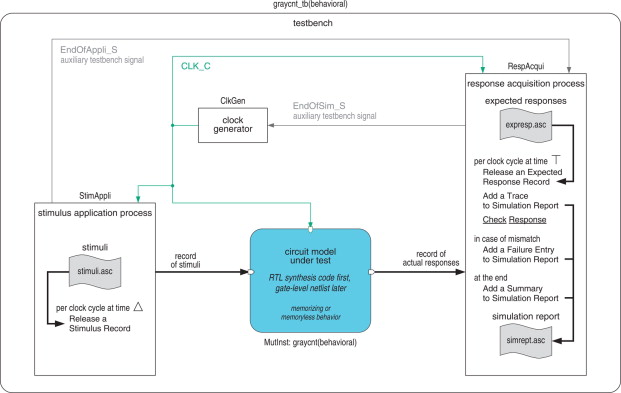 Testbench - an overview | ScienceDirect Topics