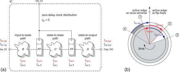 0d24bcce2 Clocking of Synchronous Circuits - ScienceDirect