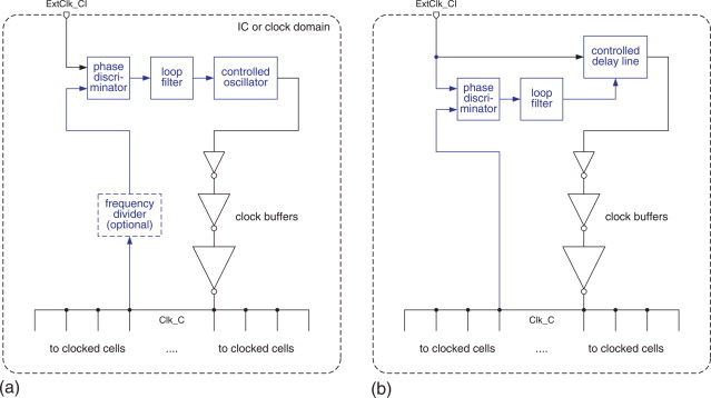 Clocking Of Synchronous Circuits Sciencedirect