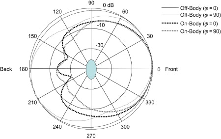 Antenna Radiation Patterns - an overview | ScienceDirect Topics