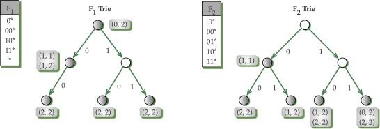 Matching Prefix - an overview | ScienceDirect Topics