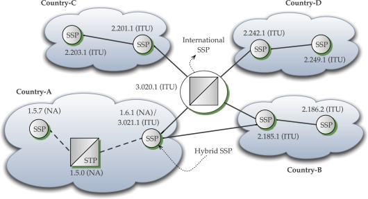 Telephone Switch - an overview | ScienceDirect Topics
