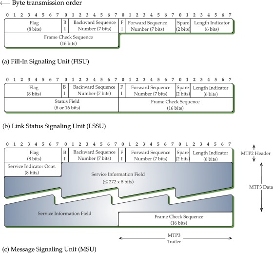 Message Transfer - an overview | ScienceDirect Topics