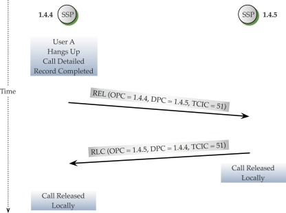 Call Processing - an overview | ScienceDirect Topics