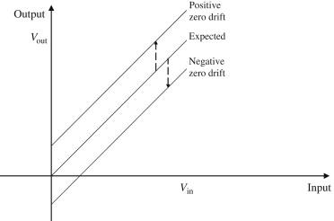 Sensitivity Drift - an overview   ScienceDirect Topics