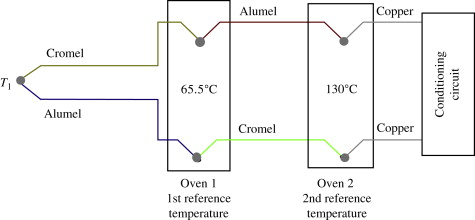 Cold Junction - an overview   ScienceDirect Topics
