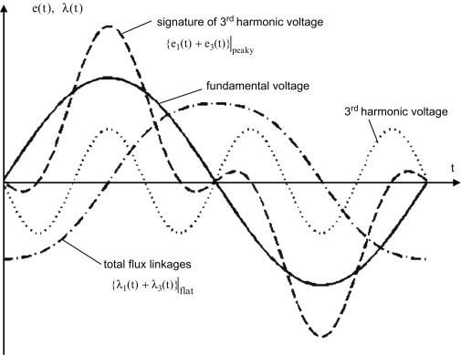 Current Harmonic - an overview   ScienceDirect Topics