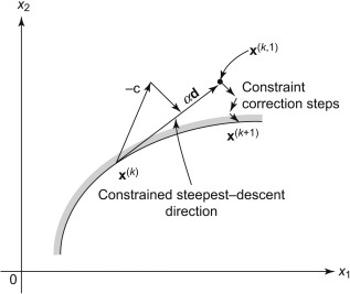 steepest descent direction - an overview   ScienceDirect Topics