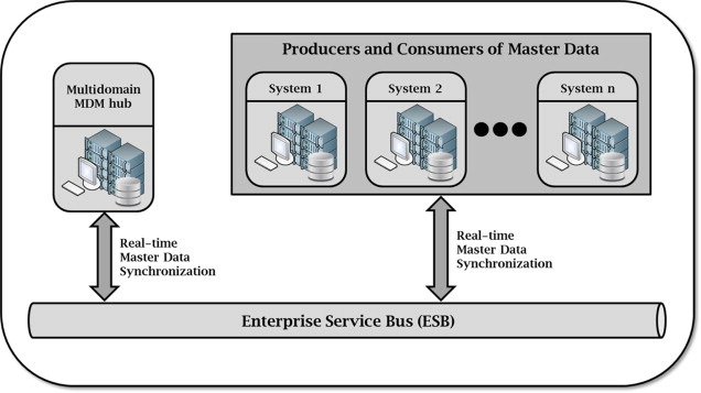 Data Standardization - an overview | ScienceDirect Topics