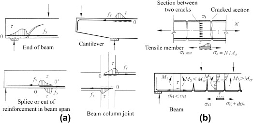 Span Beam - an overview | ScienceDirect Topics
