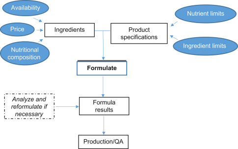 Feed Formulation - an overview | ScienceDirect Topics