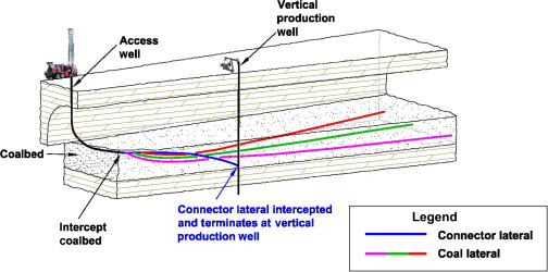 Horizontal Drilling - an overview | ScienceDirect Topics