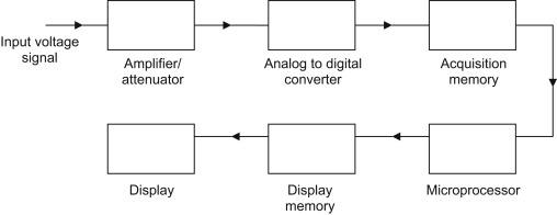 Digital Oscilloscope - an overview | ScienceDirect Topics