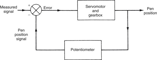 Chart Recorder - an overview | ScienceDirect Topics