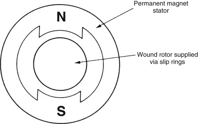 Tachometer - an overview | ScienceDirect Topics