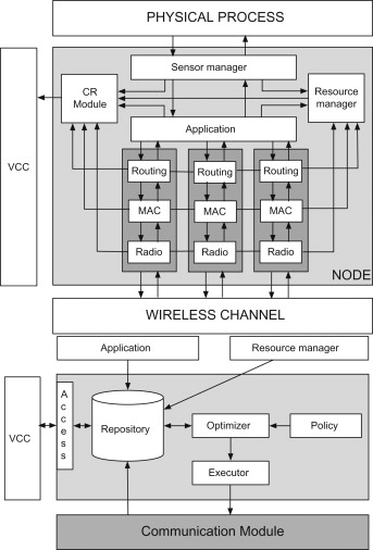 Network Simulator - an overview | ScienceDirect Topics