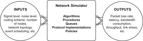 Computer networks performance modeling and simulation