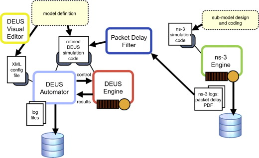 Simulating wireless and mobile systems: The Integration of