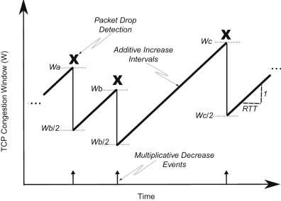 Packet Loss Probability - an overview | ScienceDirect Topics