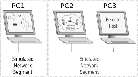 An Ns-3 based simulative and emulative platform - ScienceDirect